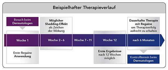 pds_regaine_frauenschaum_therapieverlauf.jpg